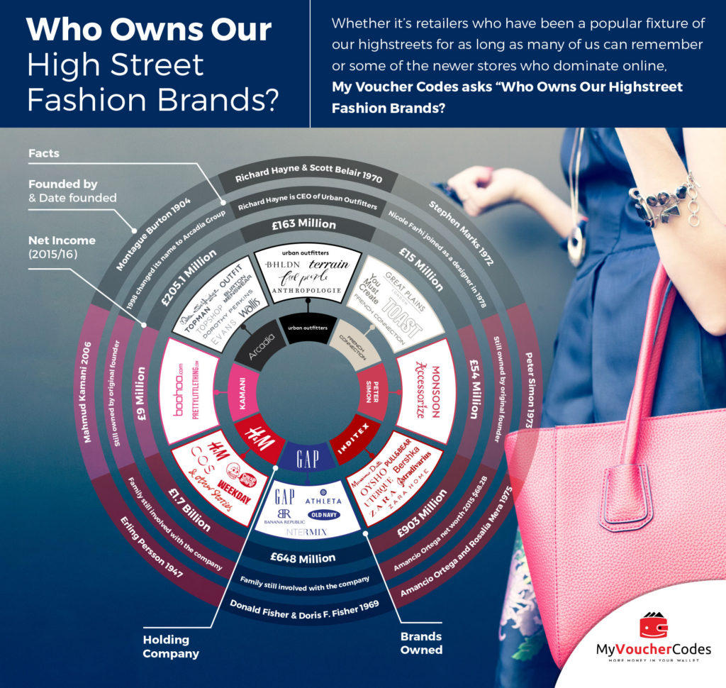 Who owns our fashion brands